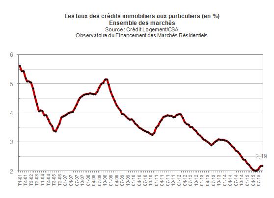 taux d intéret immobilier